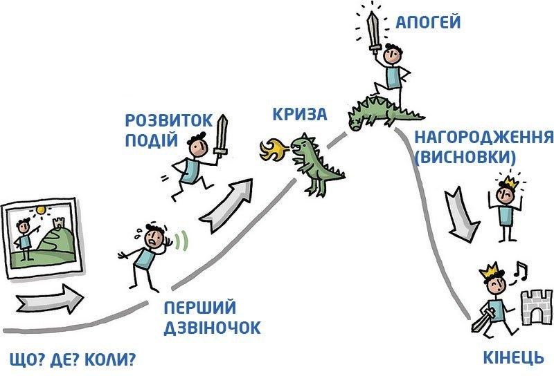 Структура історії